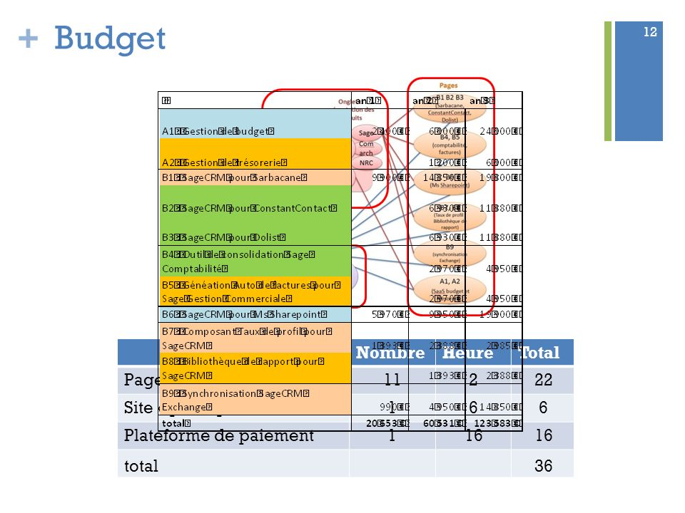 Budget Nombre Heure Total Pages présentation produits 11 2 22