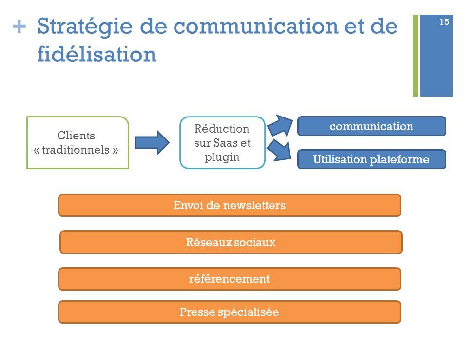 Stratégie de communication et de fidélisation