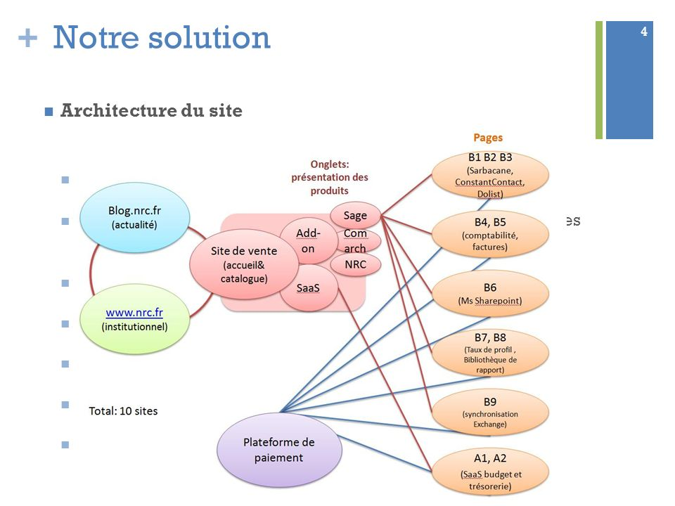 Notre solution Architecture du site Un site « catalogue »