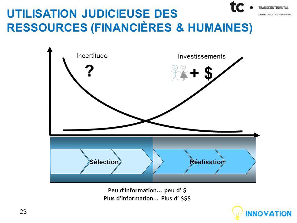 utilisation judicieuse des ressources (financières & humaines)