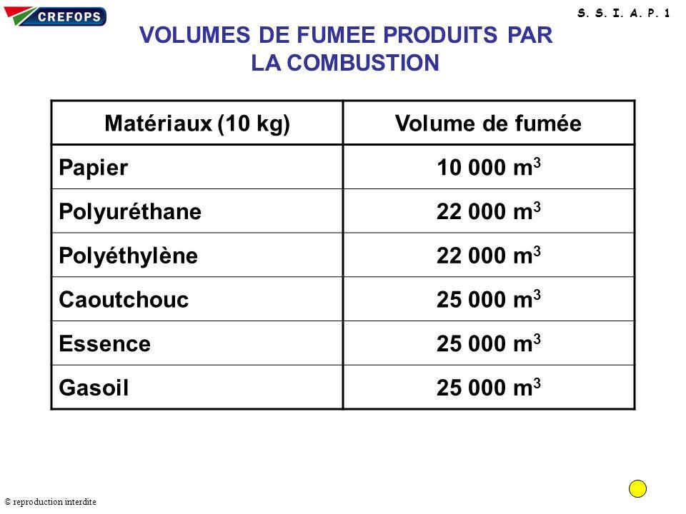 Volumes de fumée produits par la combustion