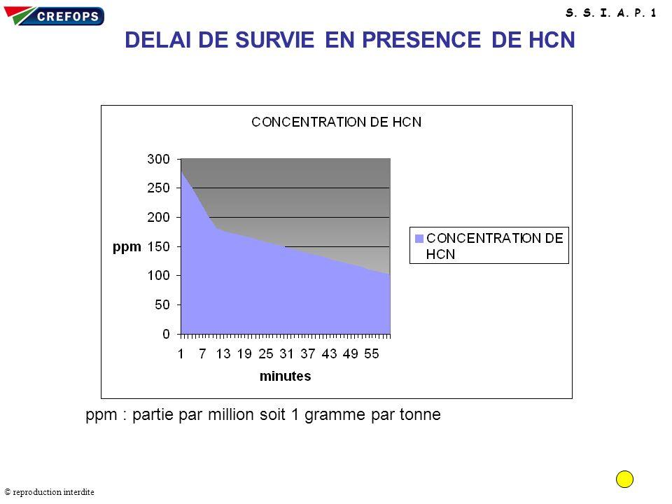 Délai de survie en présence de HCN