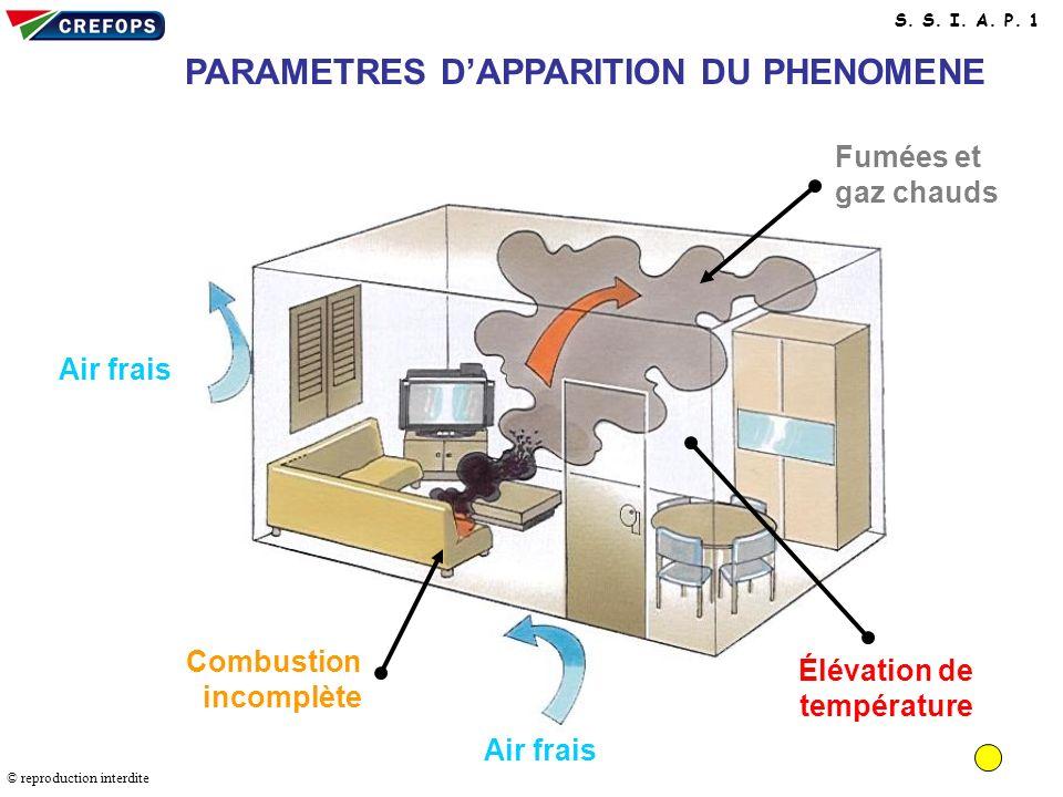 Paramètres d'apparition du phénomène