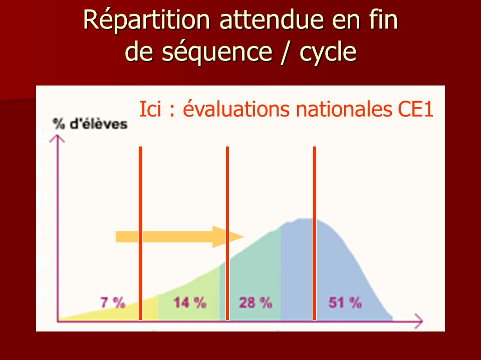 Répartition attendue en fin de séquence / cycle