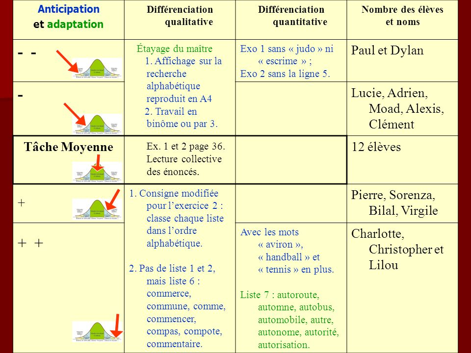Différenciation qualitative Différenciation quantitative