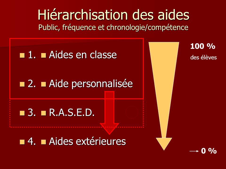 Hiérarchisation des aides Public, fréquence et chronologie/compétence