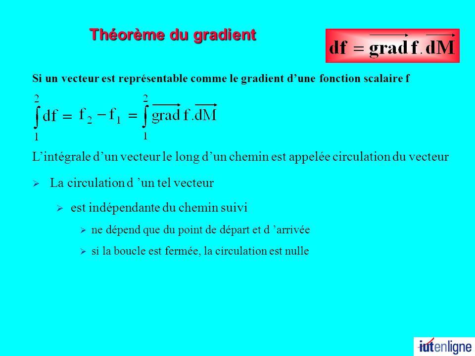 31/03/2017 Théorème du gradient. Si un vecteur est représentable comme le gradient d'une fonction scalaire f.