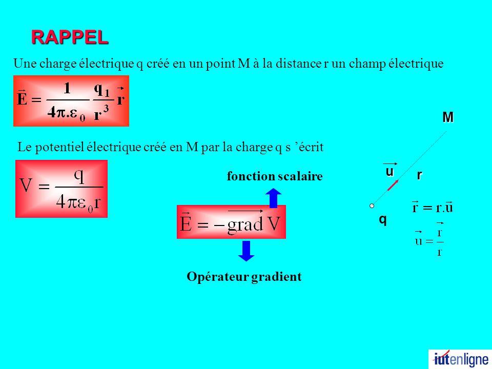 31/03/2017 RAPPEL. Une charge électrique q créé en un point M à la distance r un champ électrique.