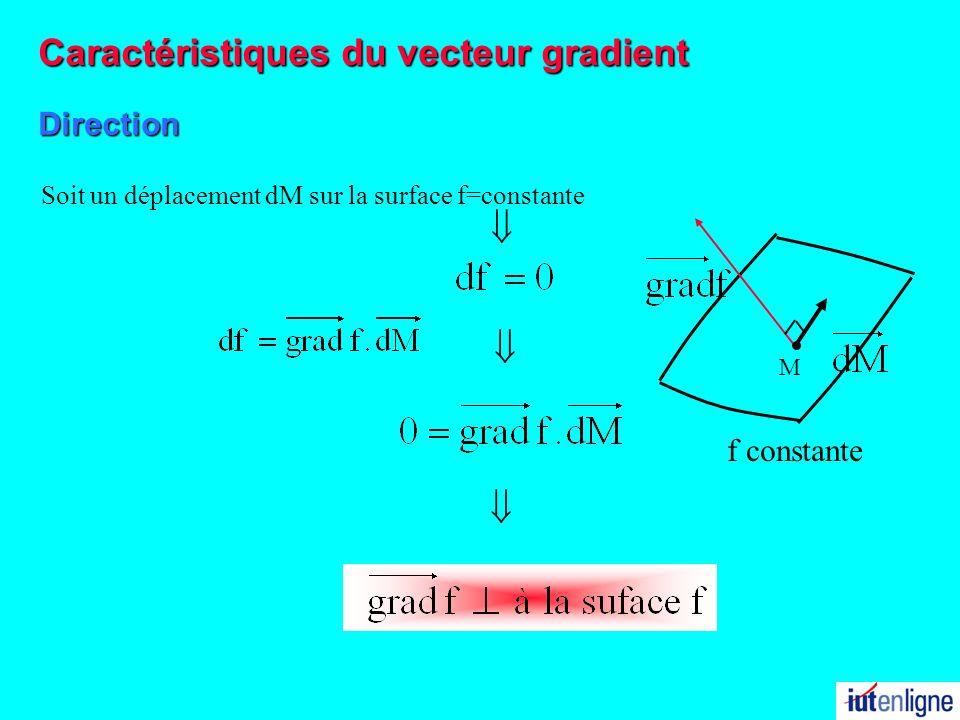 Caractéristiques du vecteur gradient