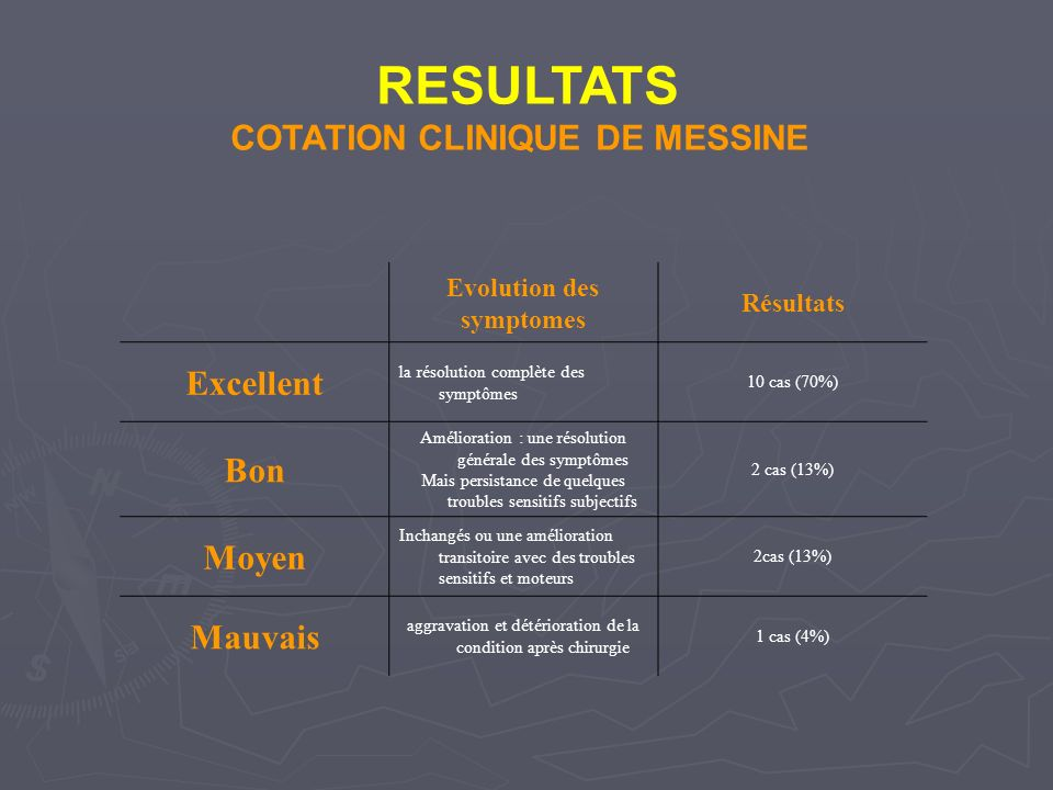 RESULTATS COTATION CLINIQUE DE MESSINE Excellent Bon Moyen Mauvais