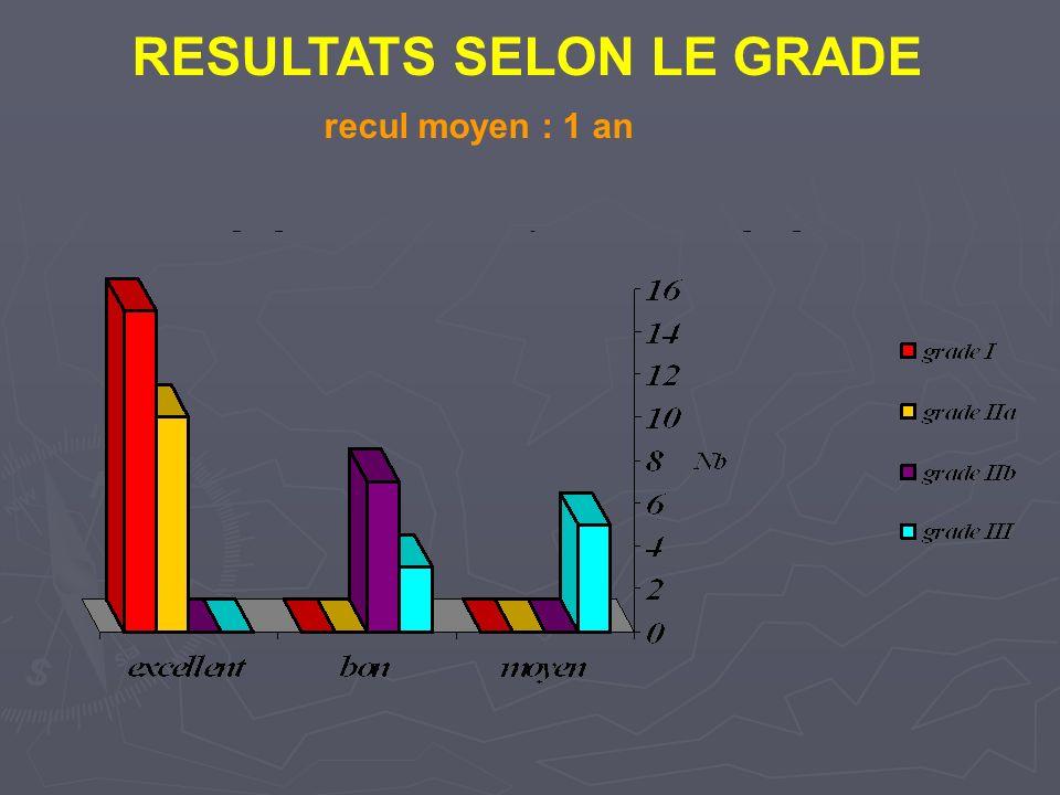 RESULTATS SELON LE GRADE