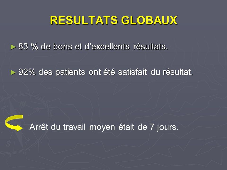 RESULTATS GLOBAUX 83 % de bons et d'excellents résultats.