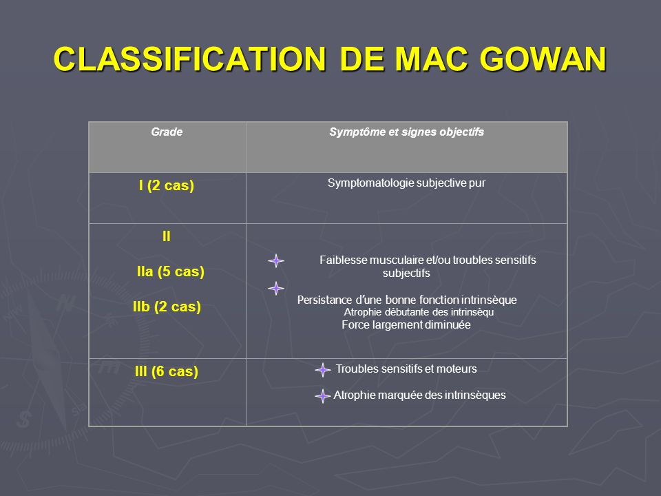 CLASSIFICATION DE MAC GOWAN