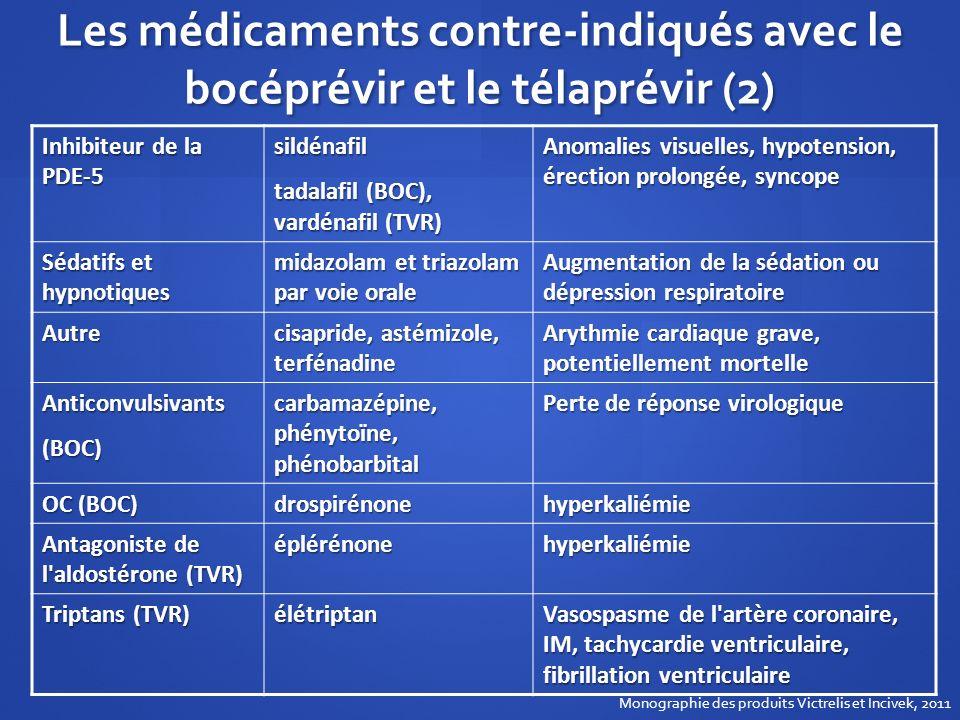 Les médicaments contre-indiqués avec le bocéprévir et le télaprévir (2)