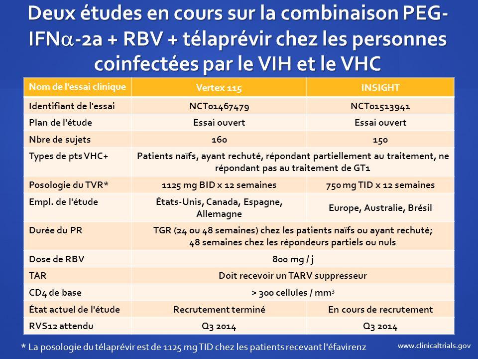 Deux études en cours sur la combinaison PEG-IFN-2a + RBV + télaprévir chez les personnes coinfectées par le VIH et le VHC