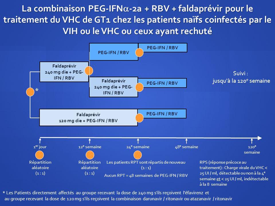 La combinaison PEG-IFN-2a + RBV + faldaprévir pour le traitement du VHC de GT1 chez les patients naïfs coinfectés par le VIH ou le VHC ou ceux ayant rechuté