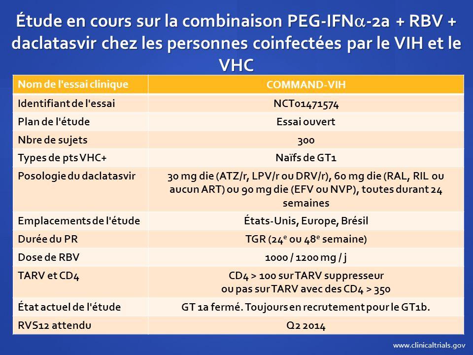 Étude en cours sur la combinaison PEG-IFN-2a + RBV + daclatasvir chez les personnes coinfectées par le VIH et le VHC