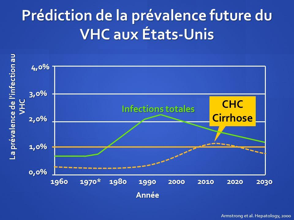 Prédiction de la prévalence future du VHC aux États-Unis
