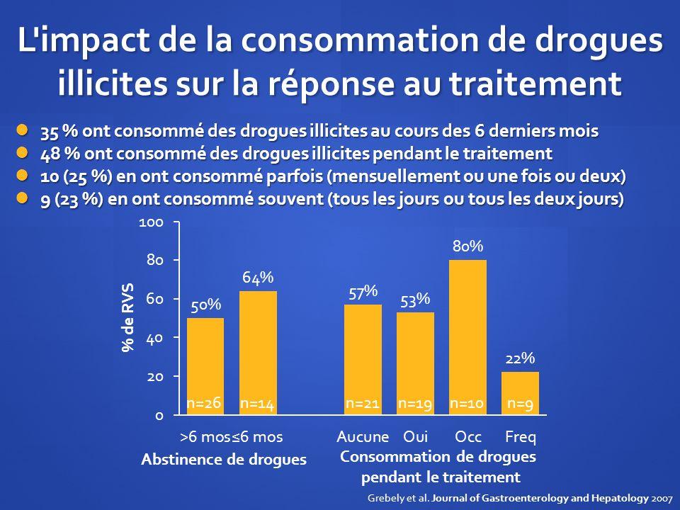 L impact de la consommation de drogues illicites sur la réponse au traitement