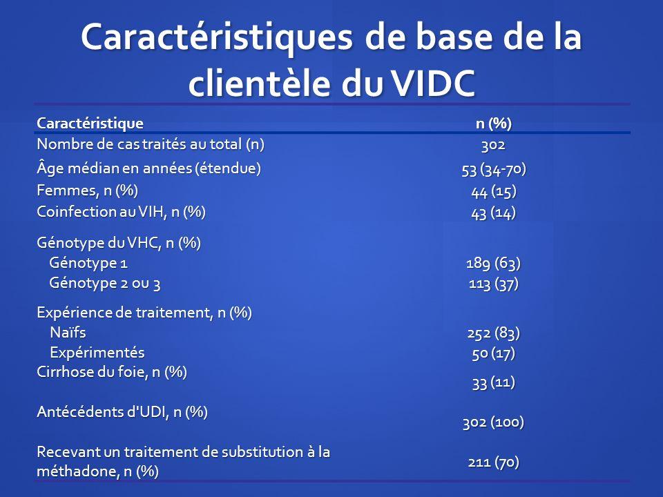 Caractéristiques de base de la clientèle du VIDC