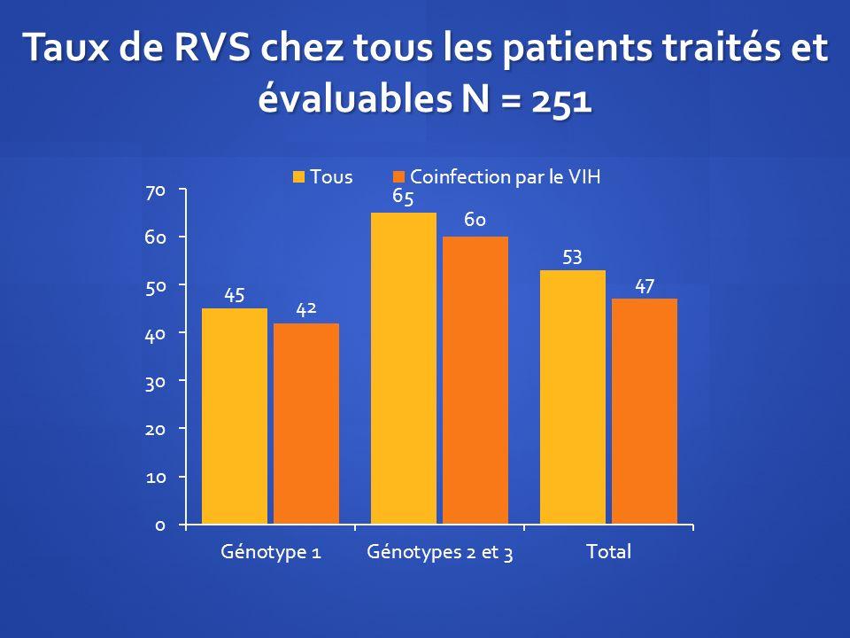Taux de RVS chez tous les patients traités et évaluables N = 251