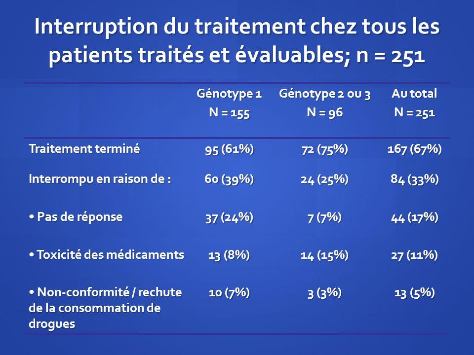 Interruption du traitement chez tous les patients traités et évaluables; n = 251