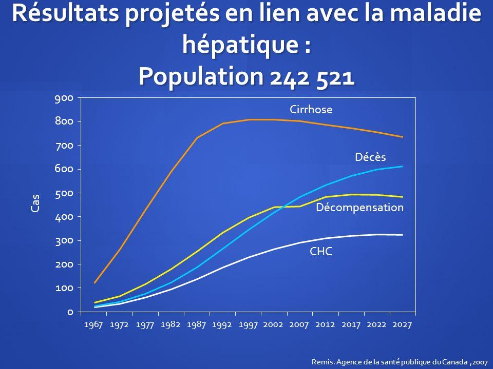 Résultats projetés en lien avec la maladie hépatique : Population 242 521