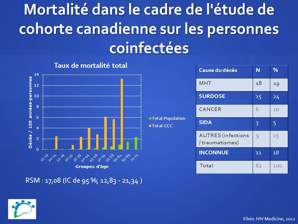 Mortalité dans le cadre de l étude de cohorte canadienne sur les personnes coinfectées