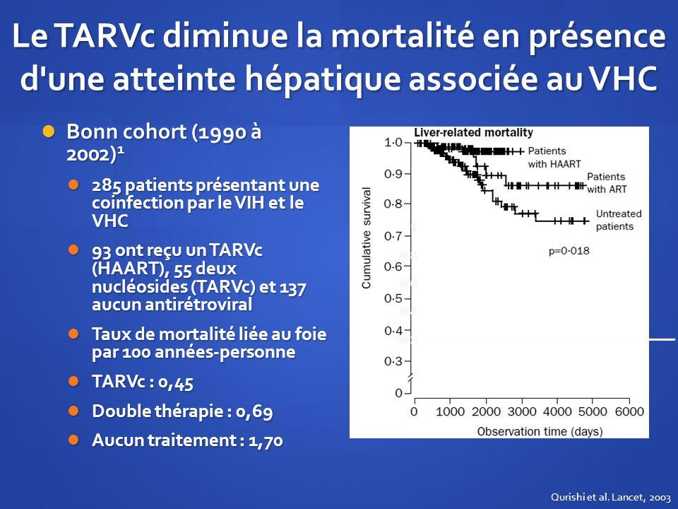 Le TARVc diminue la mortalité en présence d une atteinte hépatique associée au VHC