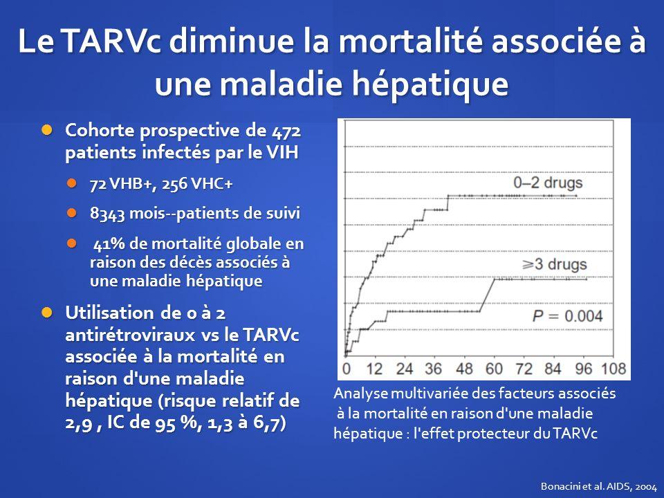 Le TARVc diminue la mortalité associée à une maladie hépatique