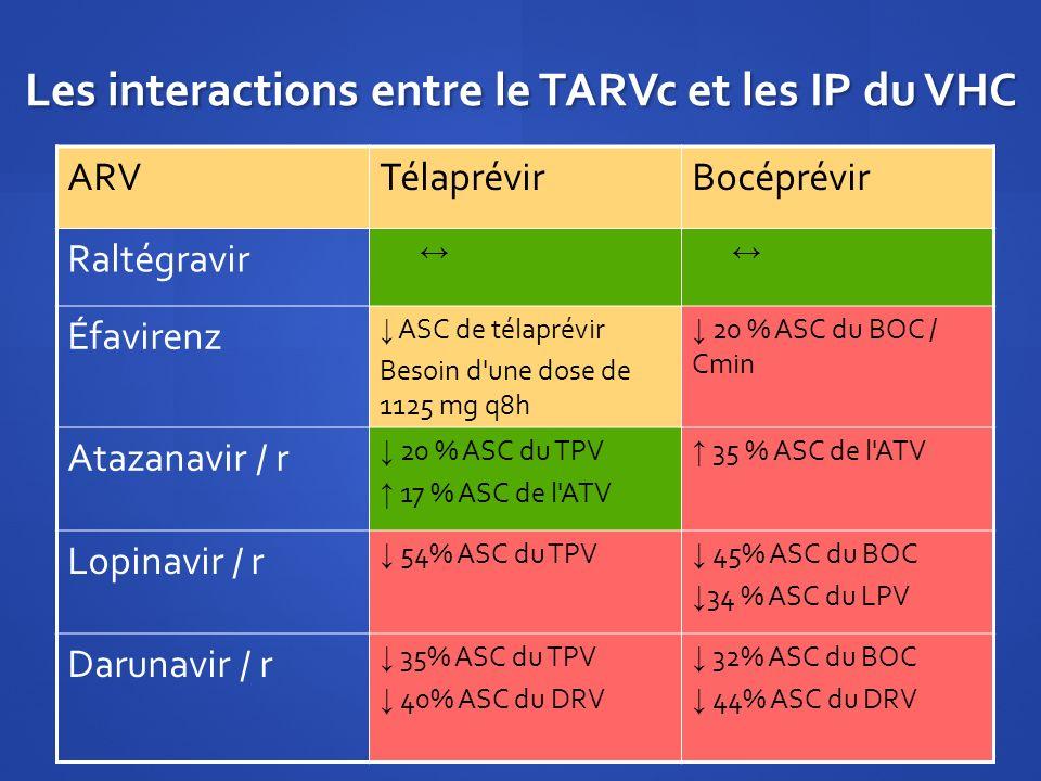 Les interactions entre le TARVc et les IP du VHC
