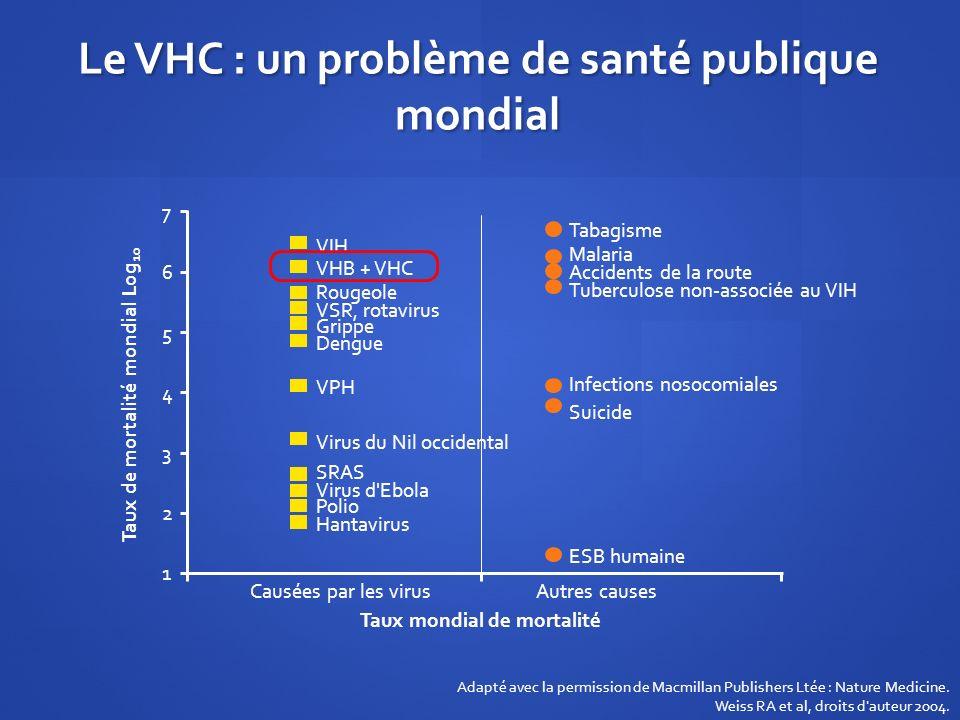 Le VHC : un problème de santé publique mondial