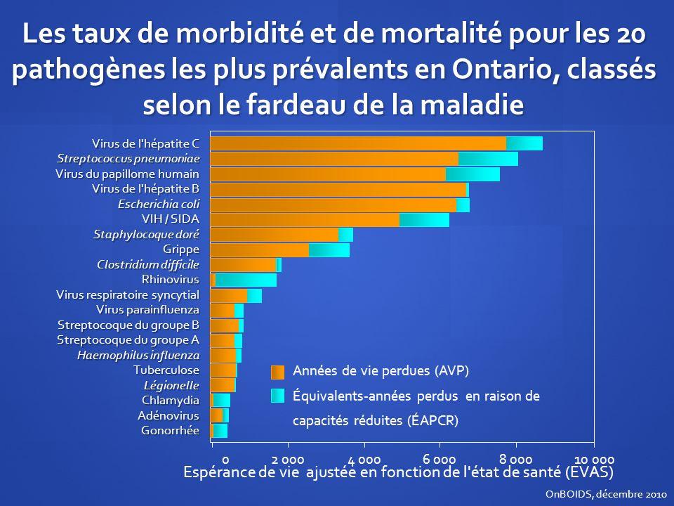 Espérance de vie ajustée en fonction de l état de santé (EVAS)