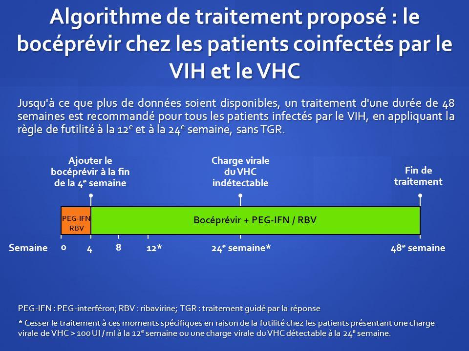Algorithme de traitement proposé : le bocéprévir chez les patients coinfectés par le VIH et le VHC