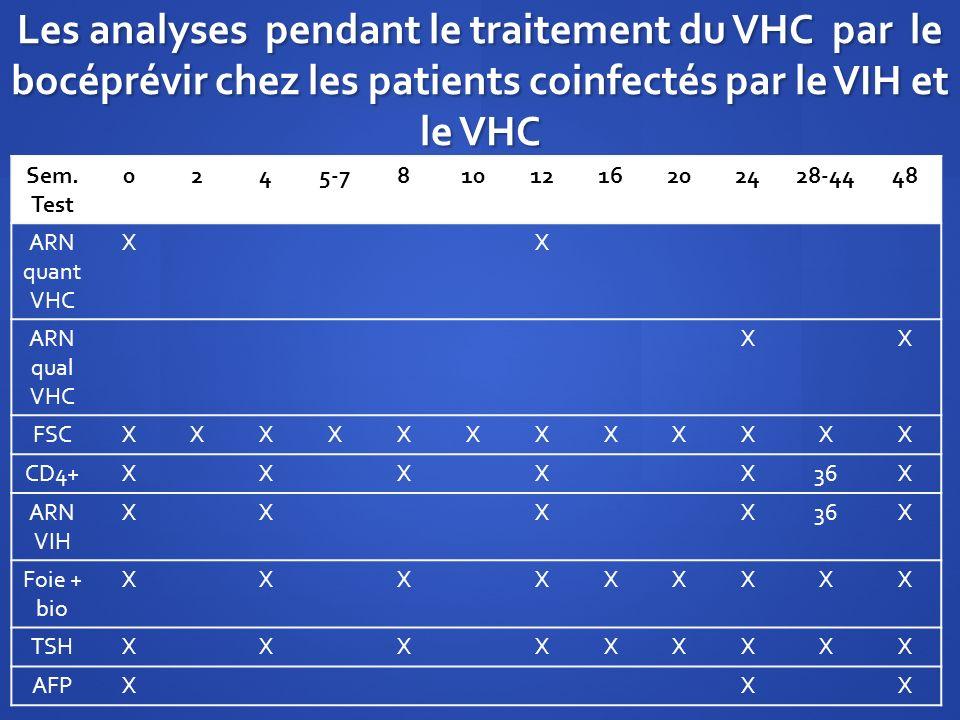 Les analyses pendant le traitement du VHC par le bocéprévir chez les patients coinfectés par le VIH et le VHC