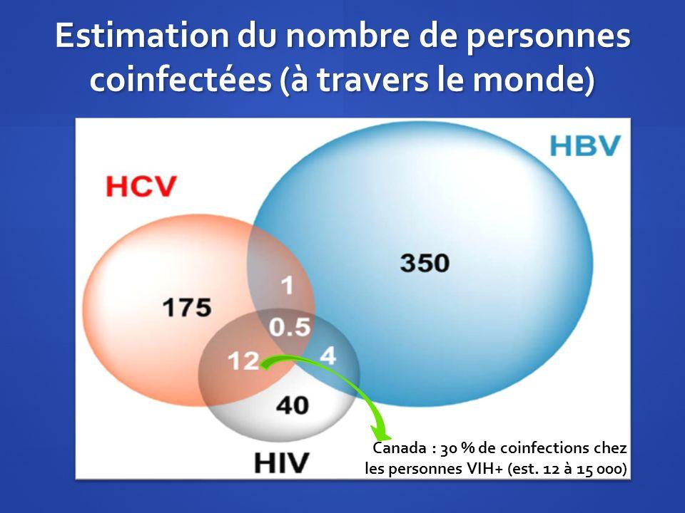Estimation du nombre de personnes coinfectées (à travers le monde)