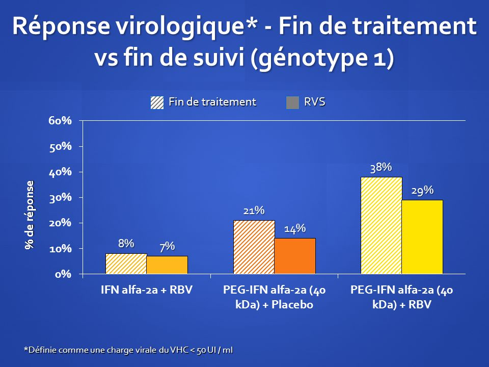 Réponse virologique* - Fin de traitement vs fin de suivi (génotype 1)