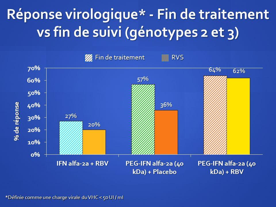 Réponse virologique* - Fin de traitement vs fin de suivi (génotypes 2 et 3)