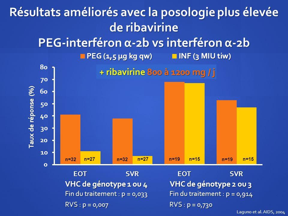 Résultats améliorés avec la posologie plus élevée de ribavirine