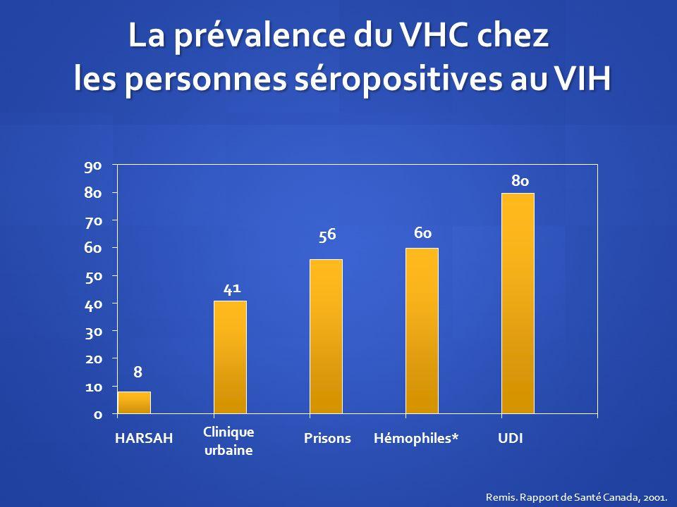 La prévalence du VHC chez les personnes séropositives au VIH