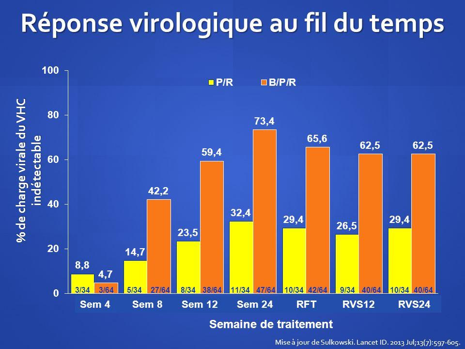 Réponse virologique au fil du temps
