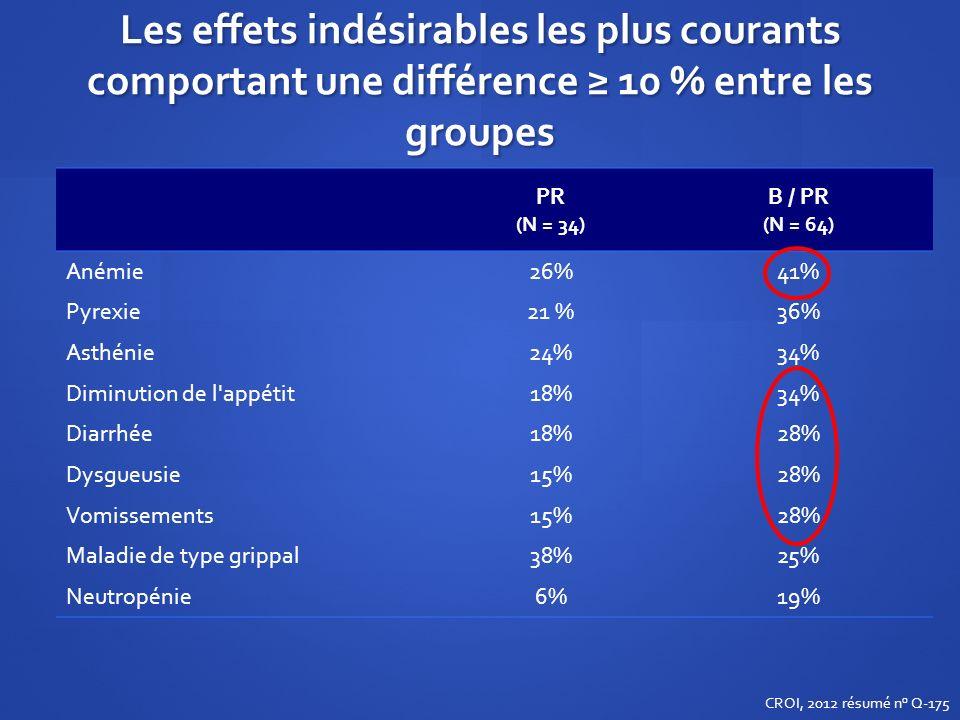 Les effets indésirables les plus courants comportant une différence ≥ 10 % entre les groupes