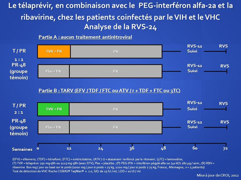 Le télaprévir, en combinaison avec le PEG-interféron alfa-2a et la ribavirine, chez les patients coinfectés par le VIH et le VHC Analyse de la RVS-24