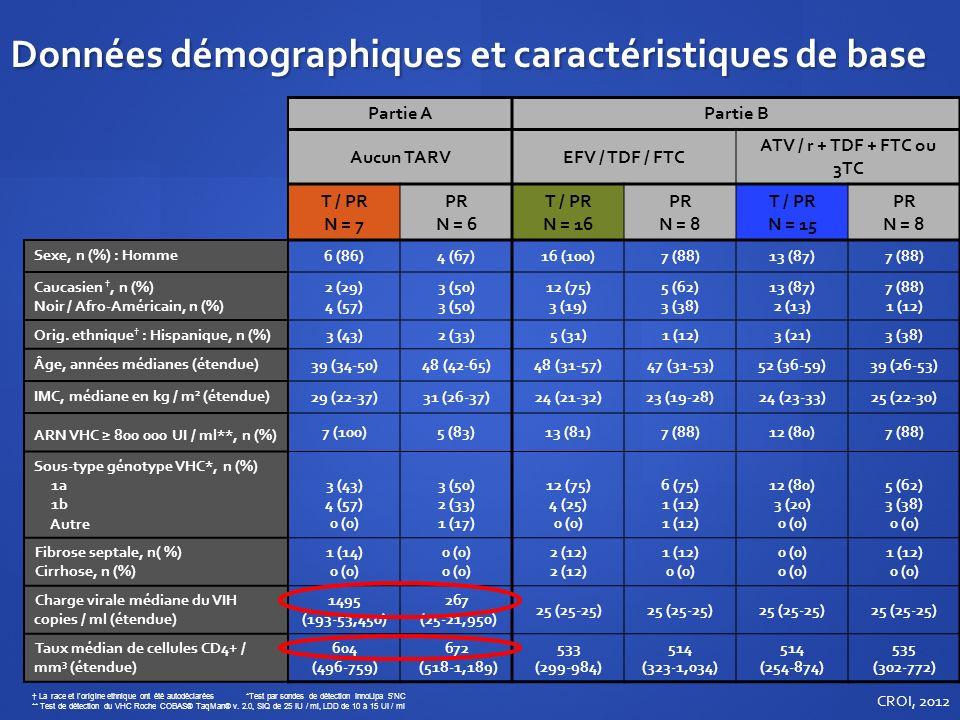 Données démographiques et caractéristiques de base