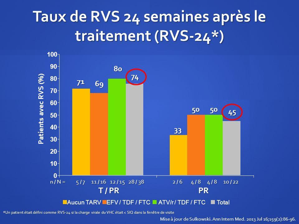 Taux de RVS 24 semaines après le traitement (RVS-24*)