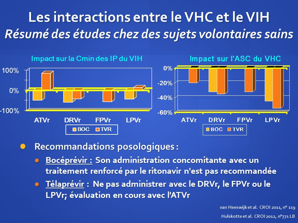 Les interactions entre le VHC et le VIH Résumé des études chez des sujets volontaires sains