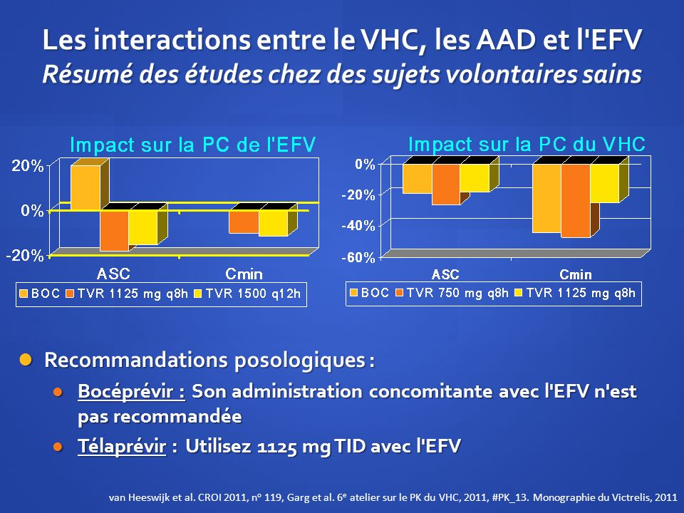 Les interactions entre le VHC, les AAD et l EFV Résumé des études chez des sujets volontaires sains