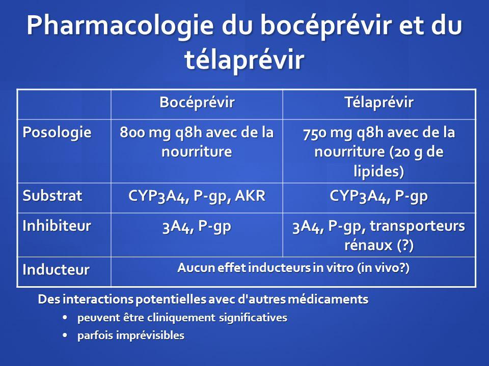 Pharmacologie du bocéprévir et du télaprévir
