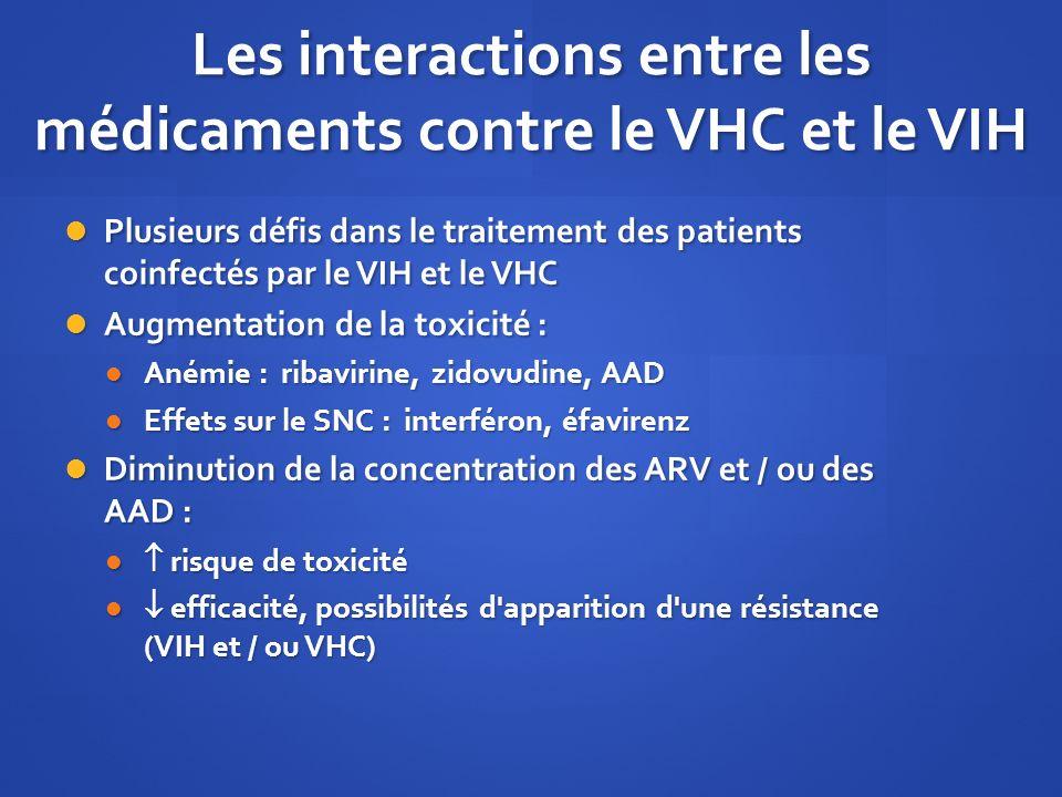 Les interactions entre les médicaments contre le VHC et le VIH