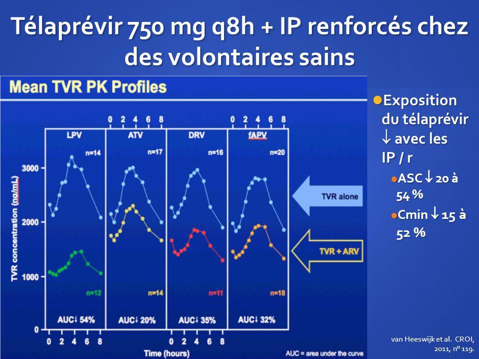 Télaprévir 750 mg q8h + IP renforcés chez des volontaires sains